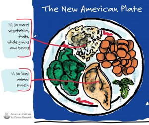 The American Institute for Cancer Research uses this version of a plate