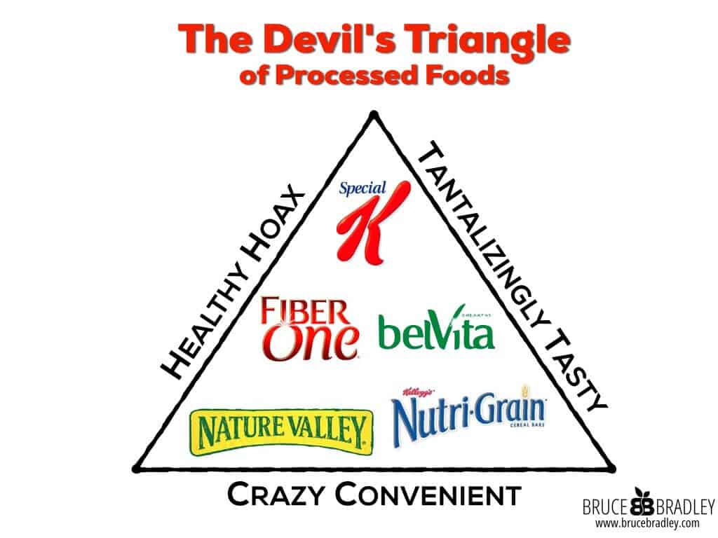 The Devil's Triangle of Processed food is where real people get lost, confused, and deceived about making healthy choices.